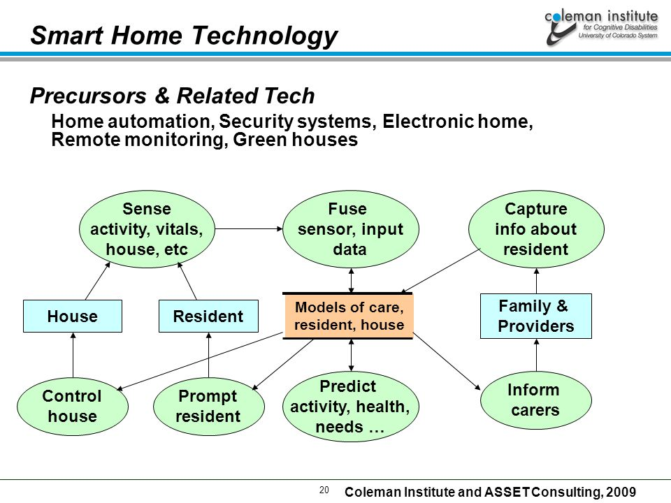 20 Coleman Institute and ASSET Consulting, 2009 Smart Home Technology Precursors & Related Tech Home automation, Security systems, Electronic home, Remote monitoring, Green houses Sense activity, vitals, house, etc Resident Models of care, resident, house Fuse sensor, input data Family & Providers Capture info about resident Predict activity, health, needs … House Control house Prompt resident Inform carers
