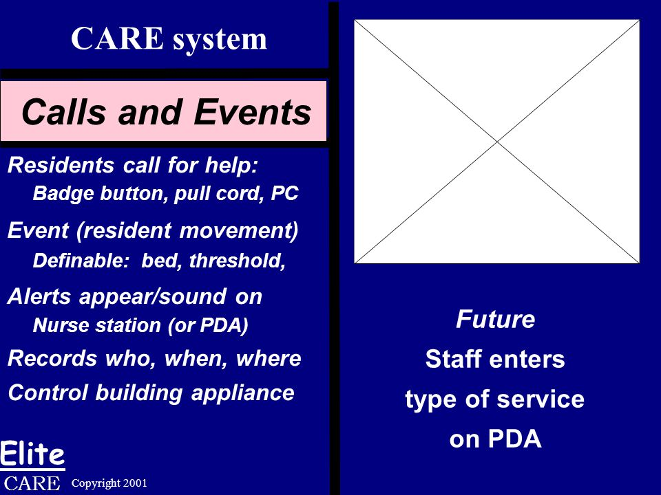 Elite CARE Copyright 2001 Animation Future Staff enters type of service on PDA Calls and Events Residents call for help: Badge button, pull cord, PC Event (resident movement) Definable: bed, threshold, Alerts appear/sound on Nurse station (or PDA) Records who, when, where Control building appliance CARE system