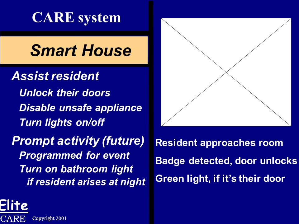 Elite CARE Resident approaches room Badge detected, door unlocks Green light, if it's their door CARE system Smart House Assist resident Unlock their doors Disable unsafe appliance Turn lights on/off Prompt activity (future) Programmed for event Turn on bathroom light if resident arises at night Copyright 2001