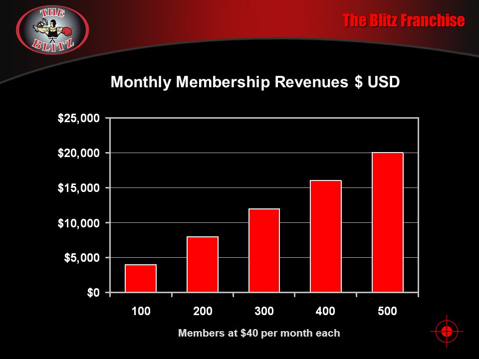 The Blitz Franchise Income Potential Many clubs have over 200 members within one year. Phil Lopez of California signed up over 50 men his first month!