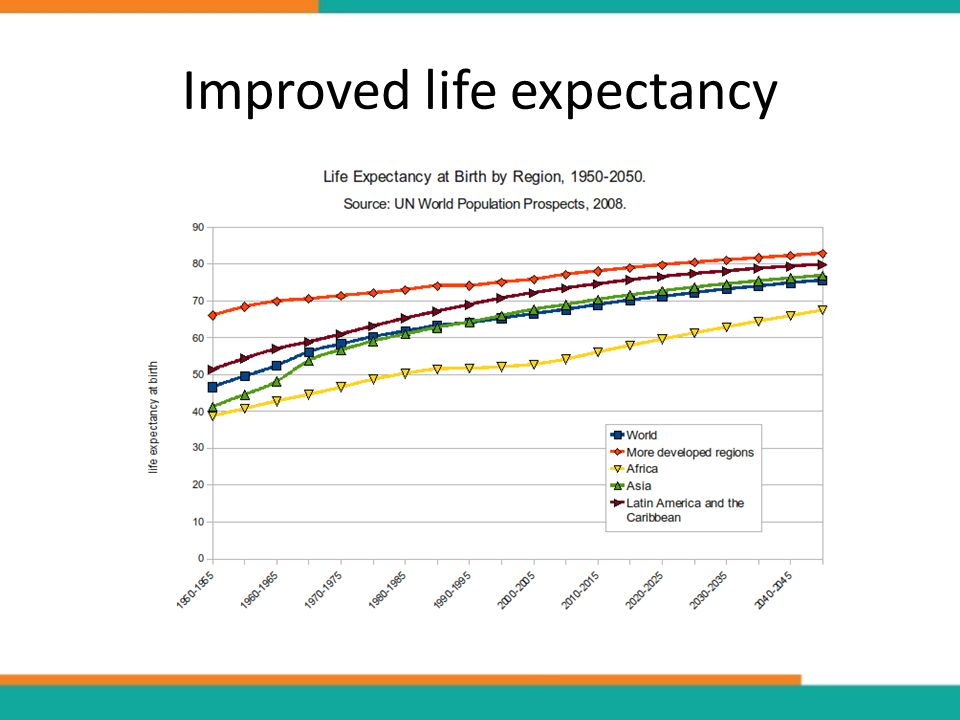 Improved life expectancy