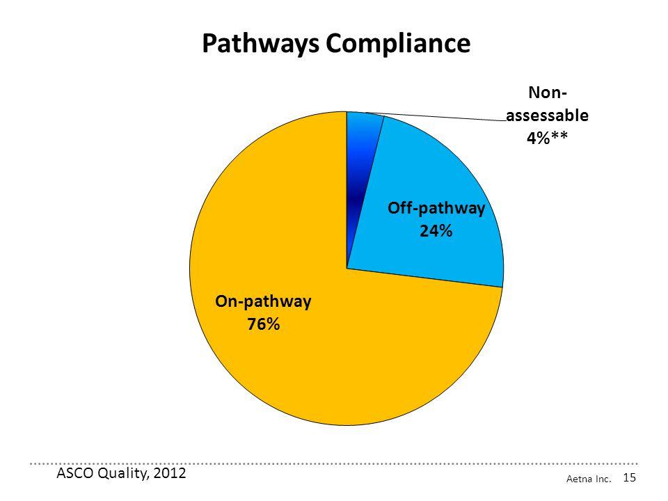 Aetna Inc. Pathways Compliance ASCO Quality, 2012 15
