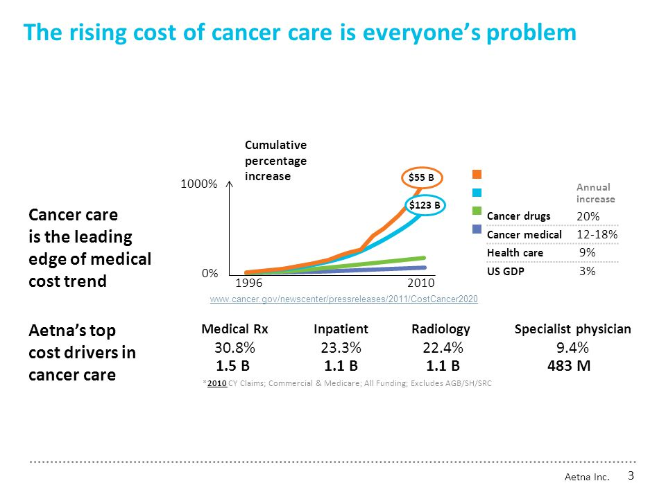 The rising cost of cancer care is everyone's problem Cancer care is the leading edge of medical cost trend Medical Rx 30.8% 1.5 B Aetna's top cost drivers in cancer care Radiology 22.4% 1.1 B Inpatient 23.3% 1.1 B Specialist physician 9.4% 483 M Annual increase Cancer drugs 20% Cancer medical 12-18% Health care 9% US GDP 3% 1996 2010 0% 1000% $55 B $123 B Cumulative percentage increase *2010 CY Claims; Commercial & Medicare; All Funding; Excludes AGB/SH/SRC www.cancer.gov/newscenter/pressreleases/2011/CostCancer2020 Aetna Inc.