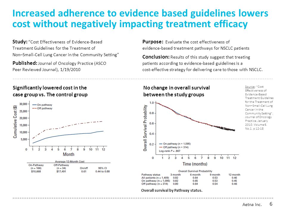Medical management Pathways and evidence based medicine Clinical pathways are treatment roadmaps of best care practices Developed through research and medical evidence Provide physicians a more precise approach to cancer care Pathway treatment comparison ─Efficacy ─Toxicity (side effects) ─Cost (utilizing generics ) Pathway lines of therapy ─Combination of drugs used and the sequencing of how they are given ─Appropriateness of when to begin treatment and when to discontinue treatment ─A new line of therapy is generally used when a pathway did not meet clinical outcomes or the cancer progresses Medical management model* Pharmacy strategy Commun- ications Plan design Network design Customer service Aetna Inc.
