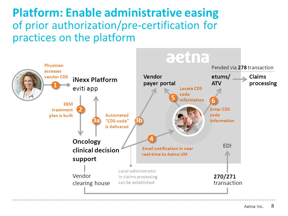 Platform: Enable administrative easing of prior authorization/pre-certification for practices on the platform iNexx Platform eviti app Physician accesses vendor CDS EBM treatment plan is built Oncology clinical decision support Vendor payer portal Automated CDS-code is delivered Email notification in near real-time to Aetna UM Locate CDS code information Enter CDS code information etums/ ATV EDI Claims processing Pended via 278 transaction 2 2 1 1 5 5 6 6 4 4 3a3b Vendor clearing house 270/271 transaction Local administrator in claims processing can be established 8