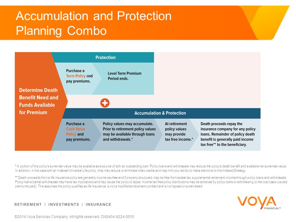 ©2014 Voya Services Company. All rights reserved. CN0404-9224-0515 * A portion of the policy's surrender value may be available as a source of with an