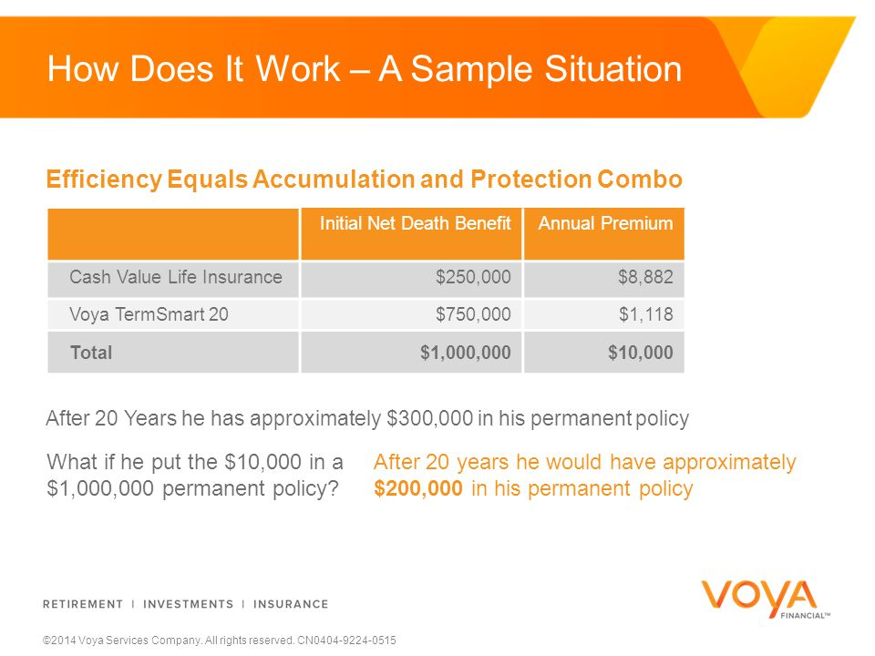 ©2014 Voya Services Company. All rights reserved. CN0404-9224-0515 How Does It Work – A Sample Situation Efficiency Equals Accumulation and Protection
