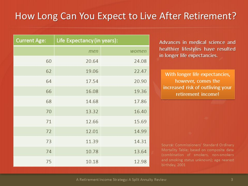 How Long Can You Expect to Live After Retirement.
