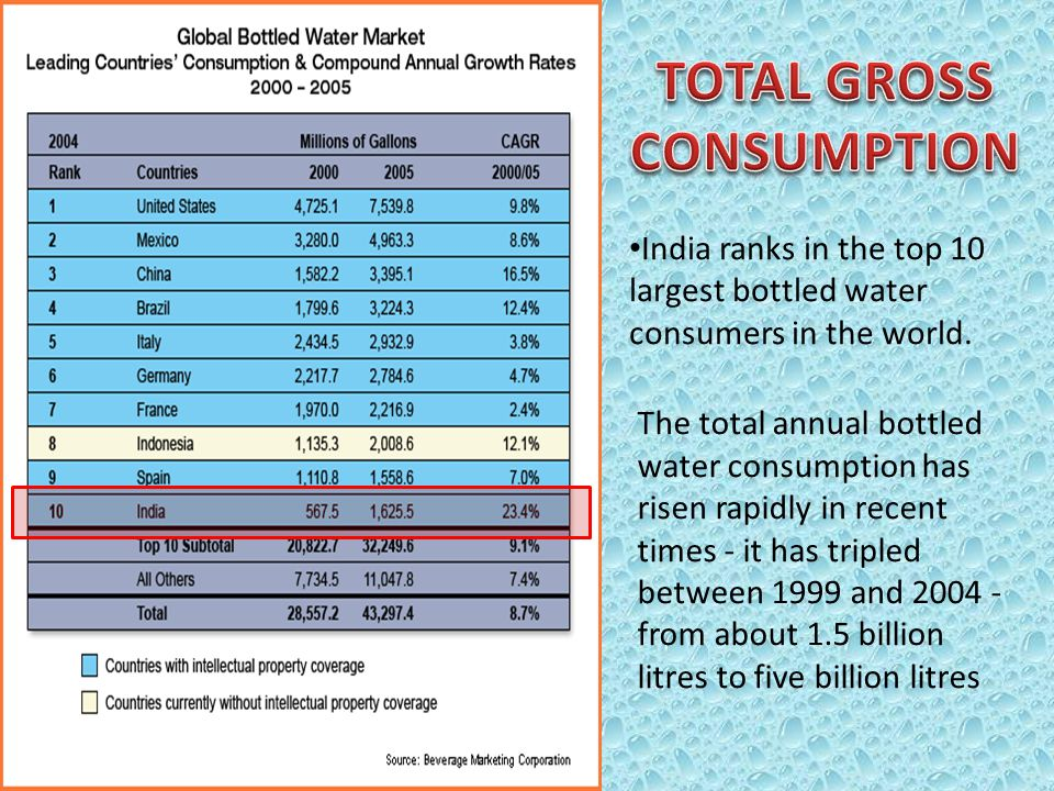The total annual bottled water consumption has risen rapidly in recent times - it has tripled between 1999 and 2004 - from about 1.5 billion litres to five billion litres India ranks in the top 10 largest bottled water consumers in the world.