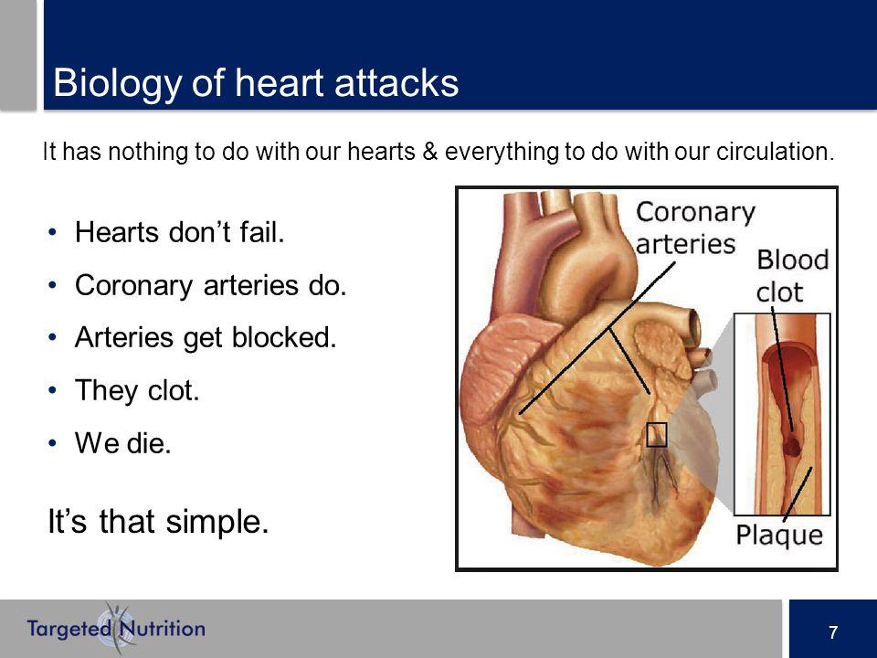 7 Hearts don't fail. Coronary arteries do. Arteries get blocked.