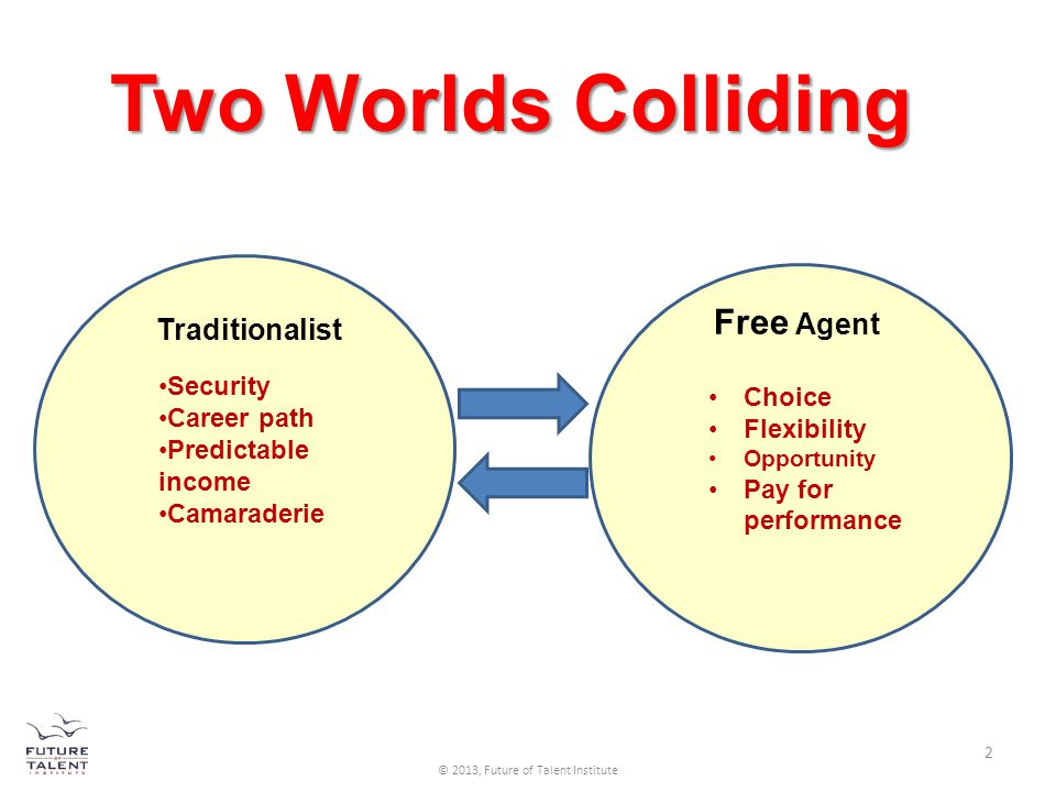 Two Worlds Colliding Choice Flexibility Opportunity Pay for performance Free Agent Security Career path Predictable income Camaraderie Traditionalist