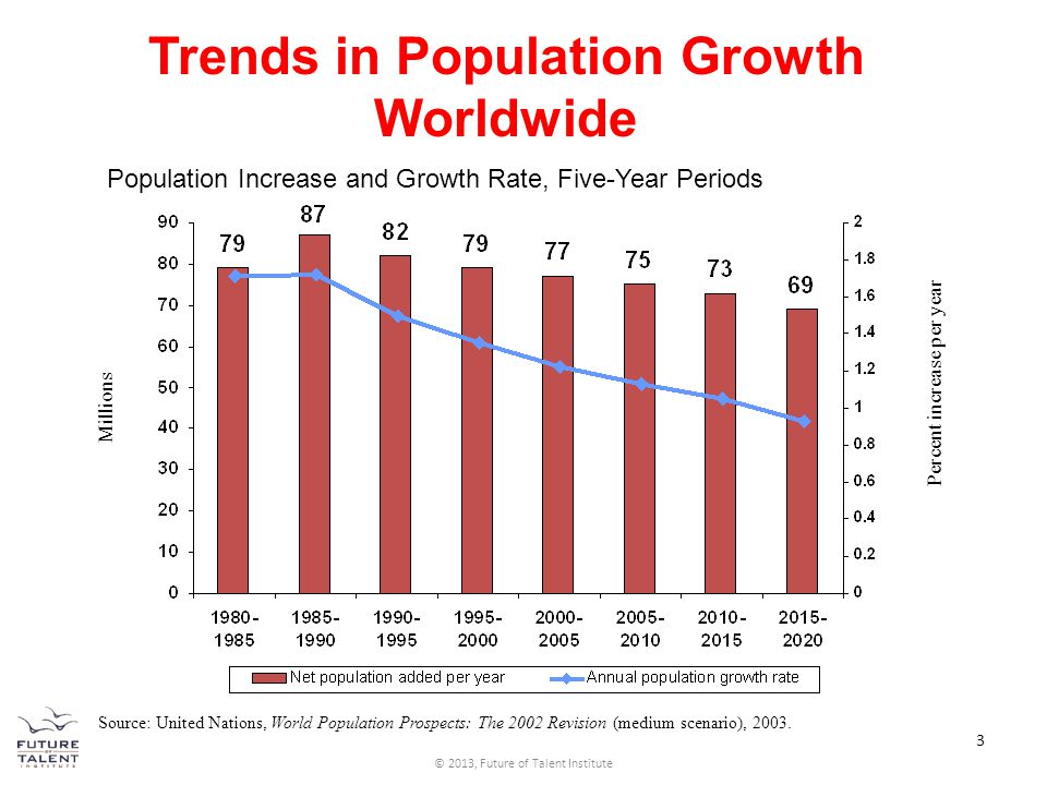 Trends in Population Growth Worldwide Population Increase and Growth Rate, Five-Year Periods Millions Percent increase per year Source: United Nations
