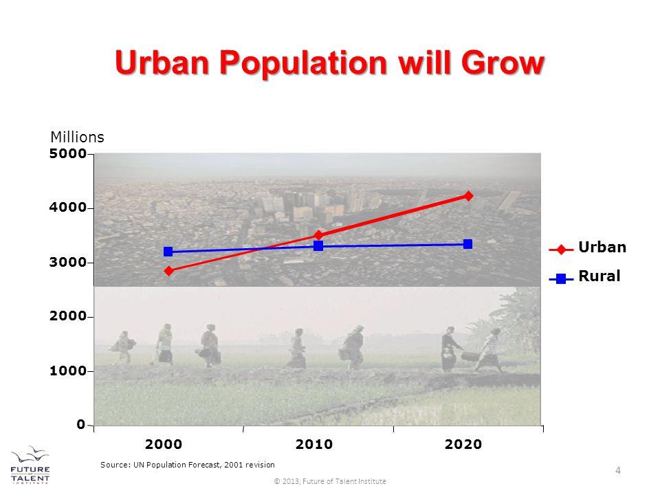 Source: UN Population Forecast, 2001 revision 0 1000 2000 3000 4000 5000 200020102020 Urban Rural Millions Urban Population will Grow 4 © 2013, Future