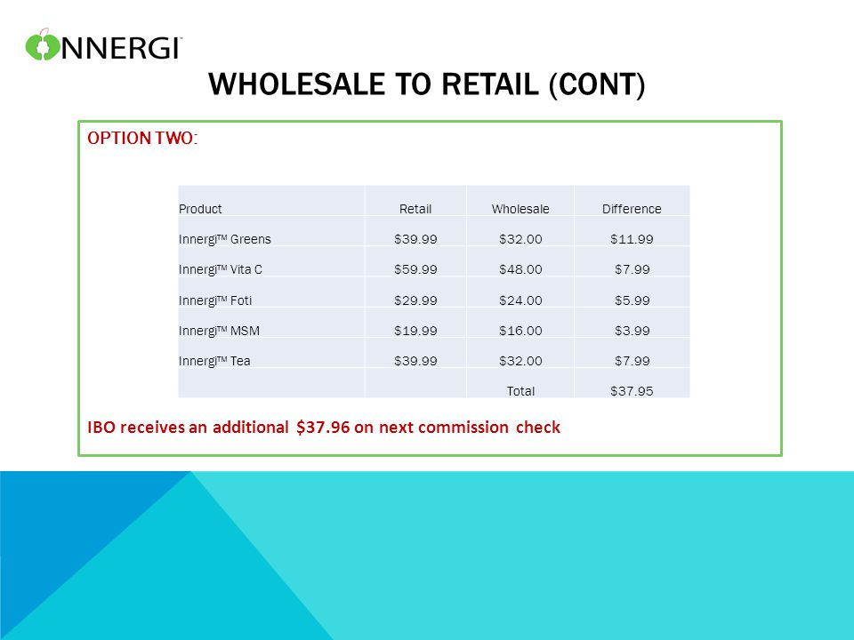 WHOLESALE TO RETAIL (CONT) OPTION TWO: IBO receives an additional $37.96 on next commission check ProductRetailWholesaleDifference Innergi™ Greens$39.99$32.00$11.99 Innergi™ Vita C$59.99$48.00$7.99 Innergi™ Foti$29.99$24.00$5.99 Innergi™ MSM$19.99$16.00$3.99 Innergi™ Tea$39.99$32.00$7.99 Total$37.95