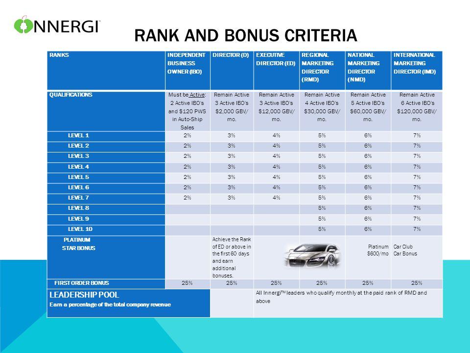 RANK AND BONUS CRITERIA RANKS INDEPENDENT BUSINESS OWNER (IBO) DIRECTOR (D) EXECUTIVE DIRECTOR (ED) REGIONAL MARKETING DIRECTOR (RMD) NATIONAL MARKETI