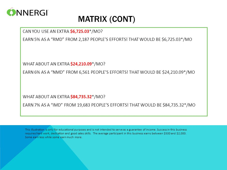 MATRIX (CONT) CAN YOU USE AN EXTRA $6,725.03*/MO. EARN 5% AS A RMD FROM 2,187 PEOPLE'S EFFORTS.