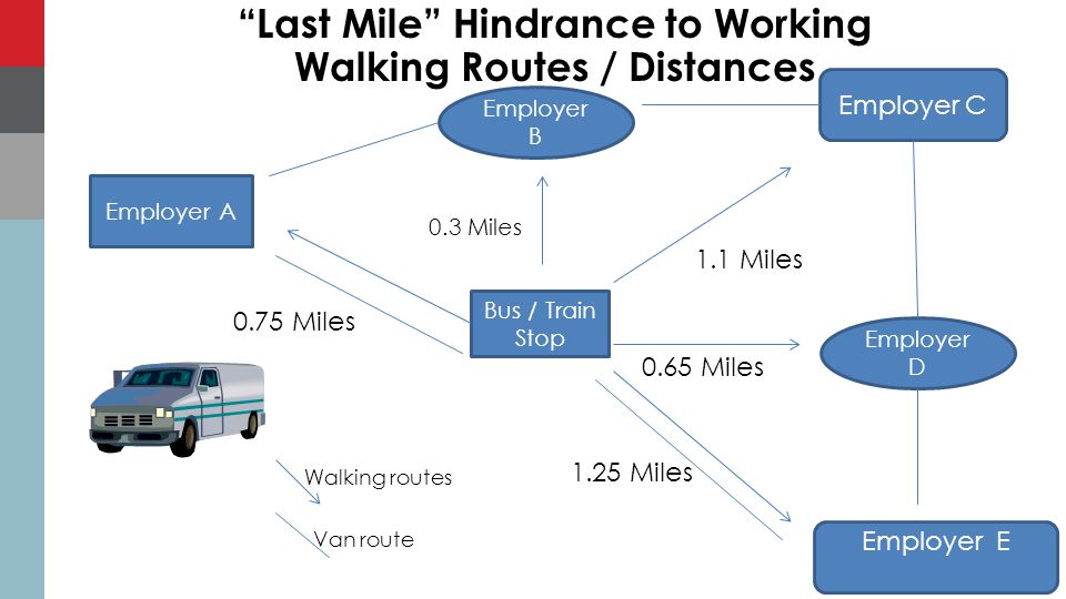 Last Mile Hindrance to Working Walking Routes / Distances Bus / Train Stop Employer A Employer B Employer C Employer D Employer E 0.75 Miles 1.25 Miles 0.3 Miles 0.65 Miles 1.1 Miles 25 Walking routes Van route