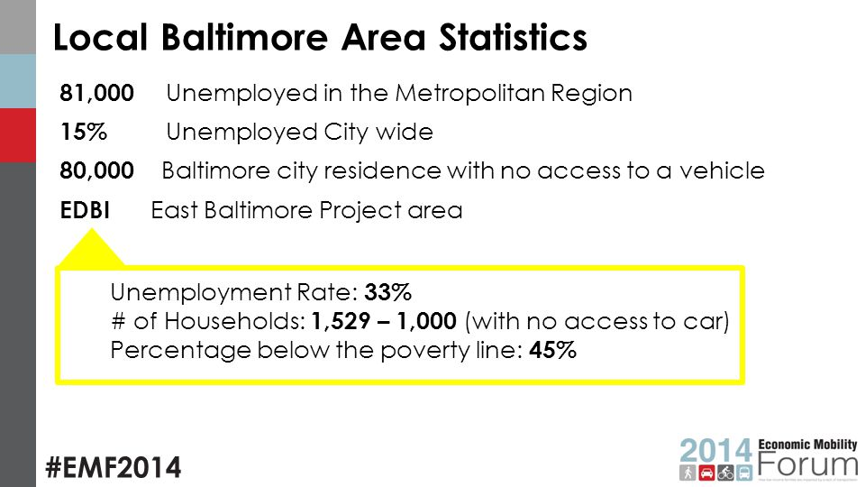 Local Baltimore Area Statistics 81,000 Unemployed in the Metropolitan Region 15% Unemployed City wide 80,000 Baltimore city residence with no access to a vehicle EDBI East Baltimore Project area Unemployment Rate: 33% # of Households: 1,529 – 1,000 (with no access to car) Percentage below the poverty line: 45%