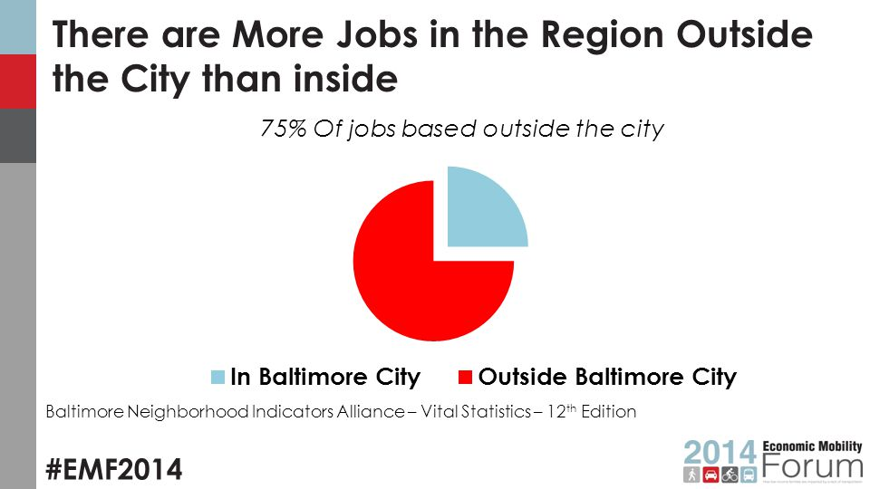 #EMF2014 There are More Jobs in the Region Outside the City than inside Baltimore Neighborhood Indicators Alliance – Vital Statistics – 12 th Edition