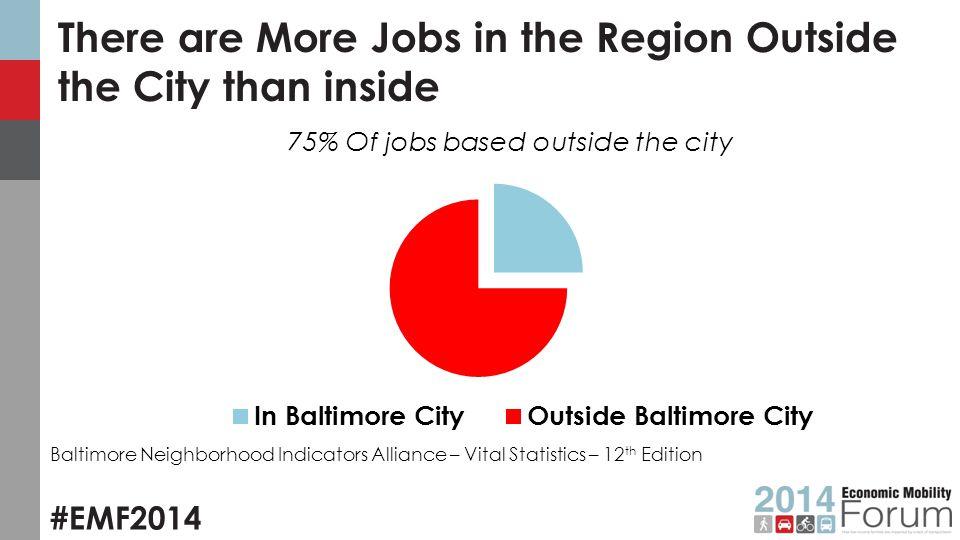 #EMF2014 Baltimore Statistics Unemployment Rate