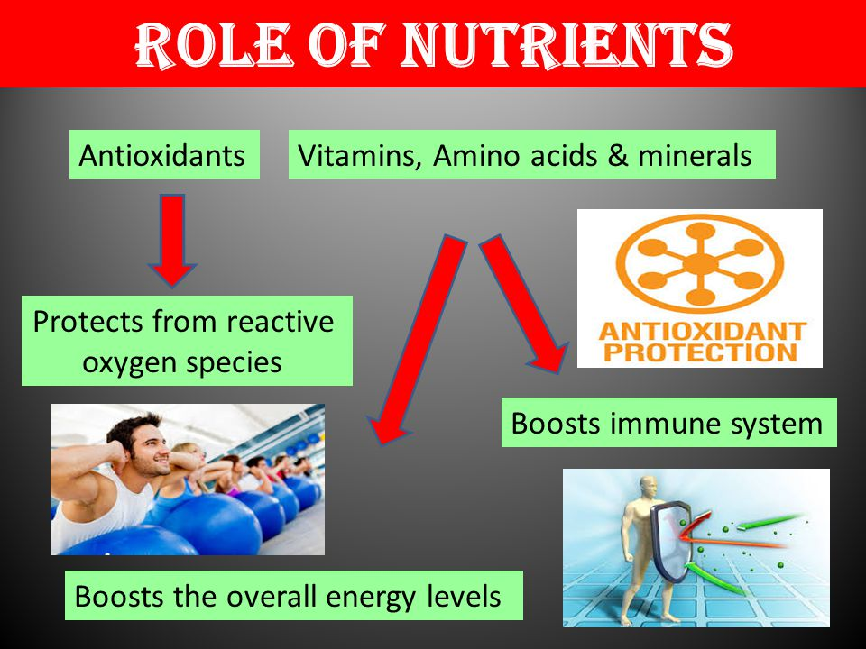 Role of nutrients Antioxidants Protects from reactive oxygen species Vitamins, Amino acids & minerals Boosts the overall energy levels Boosts immune system