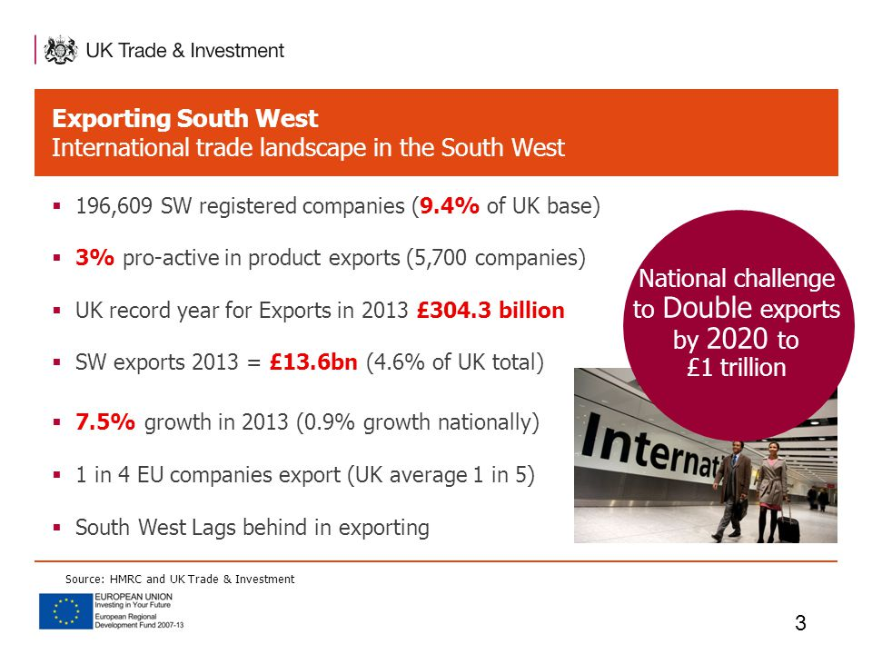 Exporting South West International trade landscape in the South West  196,609 SW registered companies (9.4% of UK base)  3% pro-active in product exports (5,700 companies)  UK record year for Exports in 2013 £304.3 billion  SW exports 2013 = £13.6bn (4.6% of UK total)  7.5% growth in 2013 (0.9% growth nationally)  1 in 4 EU companies export (UK average 1 in 5)  South West Lags behind in exporting 3 Source: HMRC and UK Trade & Investment National challenge to Double exports by 2020 to £1 trillion