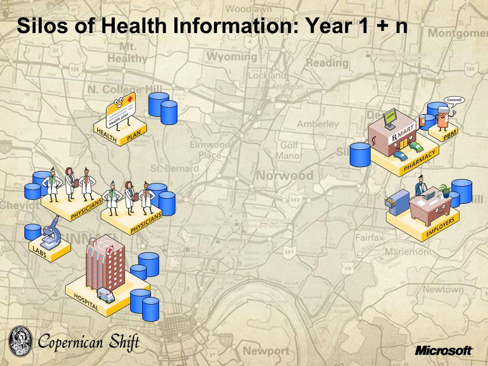 Silos of Health Information: Year 1 + n