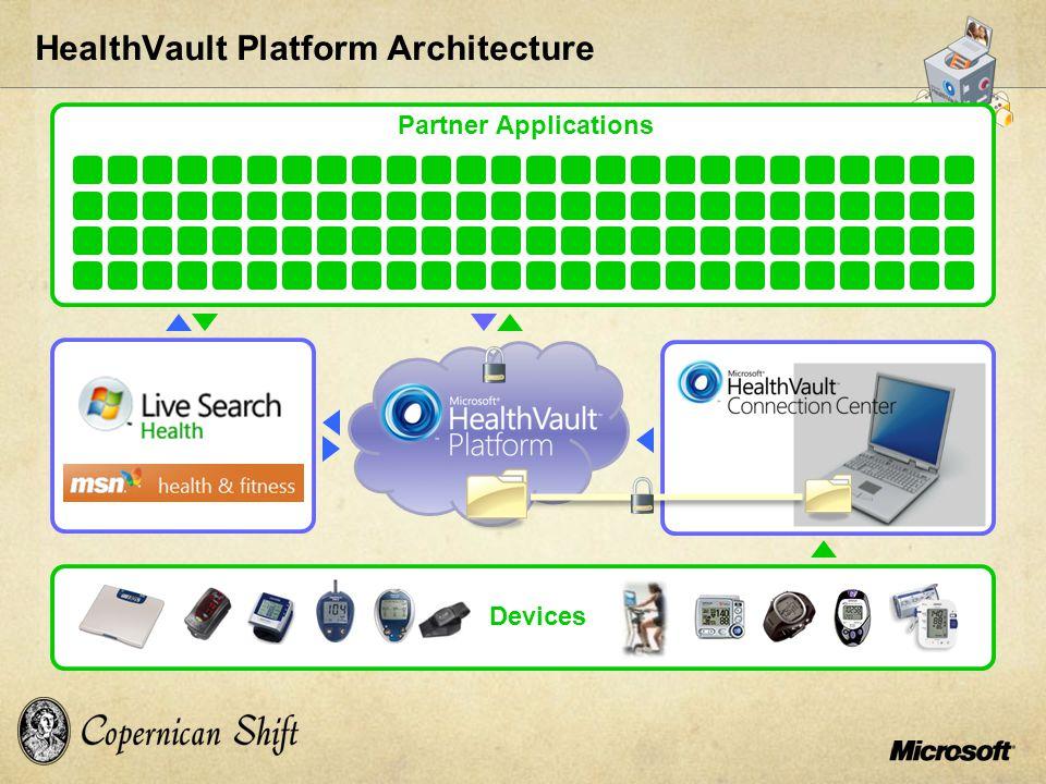 Devices Partner Applications HealthVault Platform Architecture