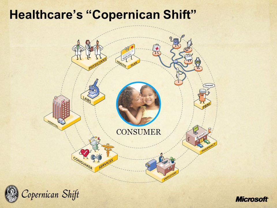 Healthcare's Copernican Shift CONSUMER