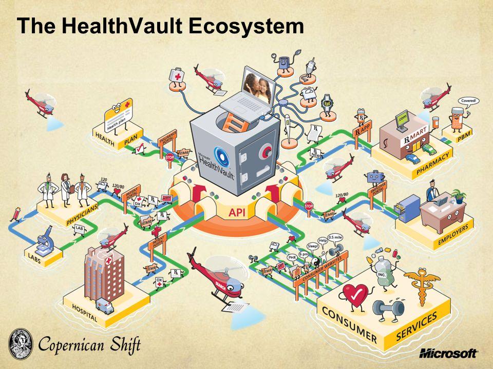 The HealthVault Ecosystem