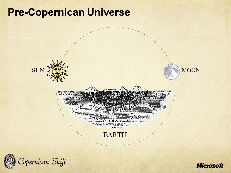 Pre-Copernican Universe EARTH MOONSUN