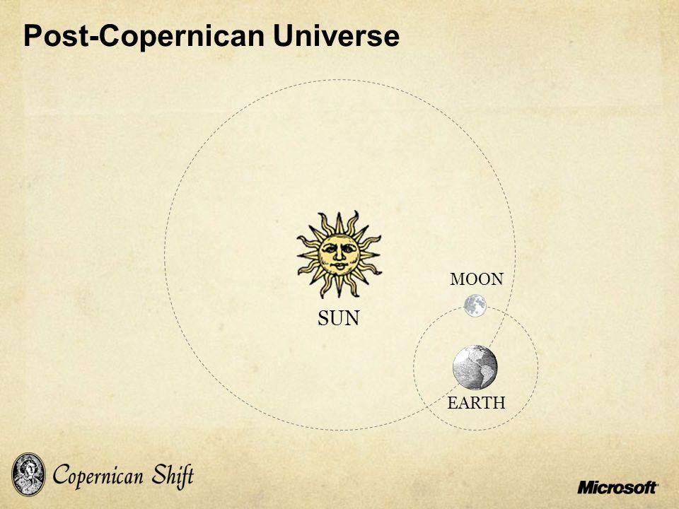 Post-Copernican Universe SUN MOON EARTH