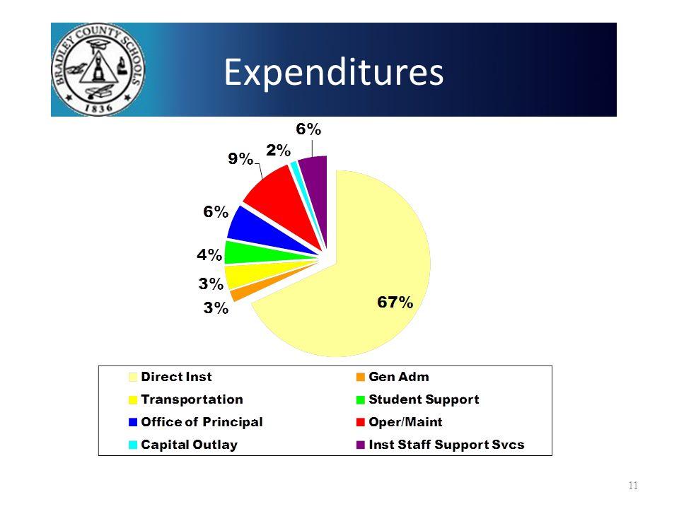 Expenditures 11
