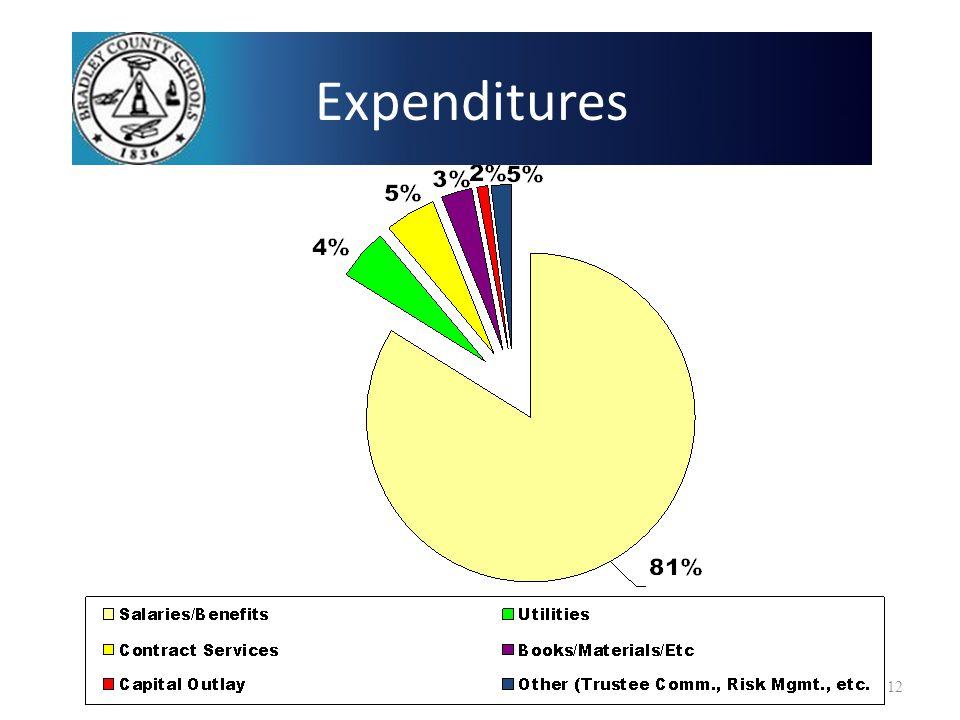 Expenditures 12