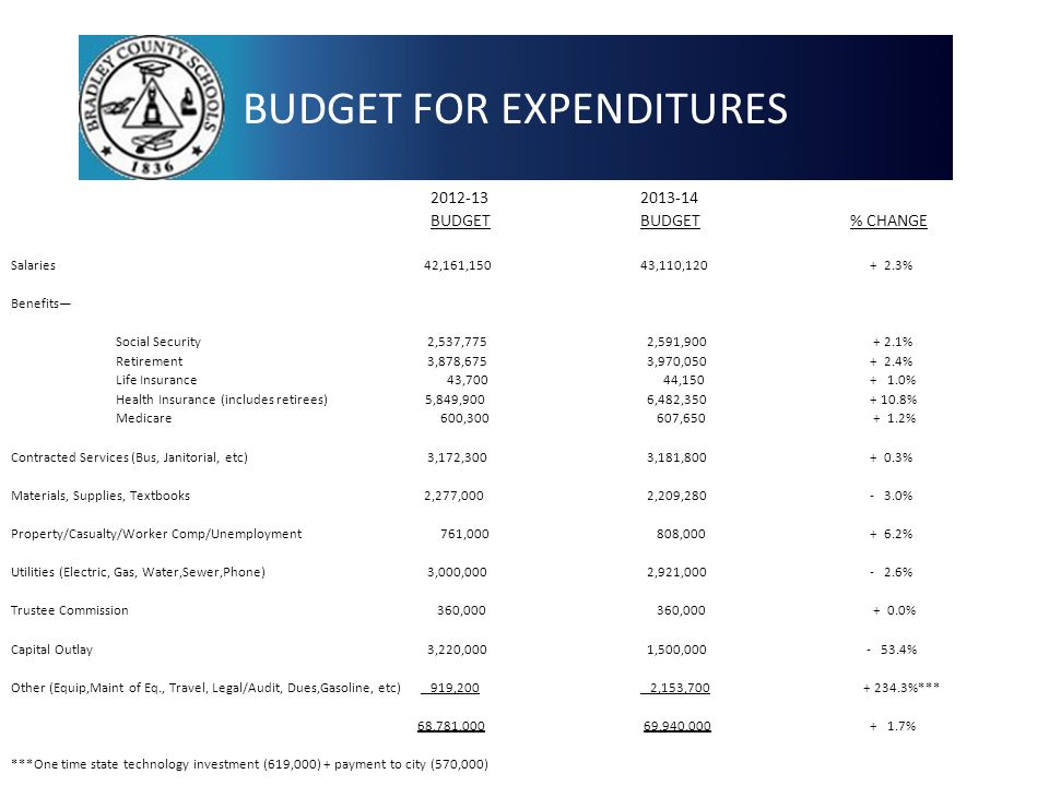 BUDGET FOR EXPENDITURES 2012-132013-14 BUDGETBUDGET% CHANGE Salaries 42,161,15043,110,120 + 2.3% Benefits— Social Security 2,537,775 2,591,900 + 2.1% Retirement 3,878,675 3,970,050 + 2.4% Life Insurance 43,700 44,150 + 1.0% Health Insurance(includes retirees) 5,849,900 6,482,350 + 10.8% Medicare 600,300 607,650 + 1.2% Contracted Services (Bus, Janitorial, etc) 3,172,300 3,181,800 + 0.3% Materials, Supplies, Textbooks 2,277,000 2,209,280 - 3.0% Property/Casualty/Worker Comp/Unemployment 761,000 808,000 + 6.2% Utilities (Electric, Gas, Water,Sewer,Phone) 3,000,000 2,921,000 - 2.6% Trustee Commission 360,000 360,000 + 0.0% Capital Outlay 3,220,000 1,500,000 - 53.4% Other (Equip,Maint of Eq., Travel, Legal/Audit, Dues,Gasoline, etc) 919,200 2,153,700 + 234.3%*** 68,781,000 69,940,000 + 1.7% ***One time state technology investment (619,000) + payment to city (570,000) 13