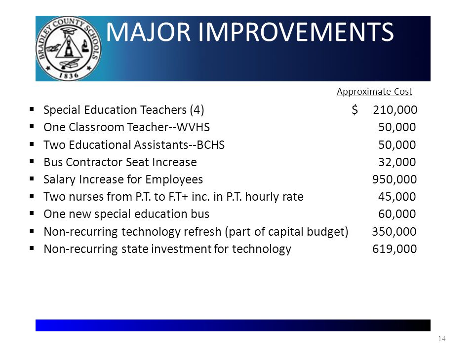 MAJOR IMPROVEMENTS Approximate Cost  Special Education Teachers (4) $ 210,000  One Classroom Teacher--WVHS 50,000  Two Educational Assistants--BCHS 50,000  Bus Contractor Seat Increase 32,000  Salary Increase for Employees 950,000  Two nurses from P.T.