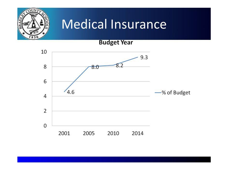 Medical Insurance 18