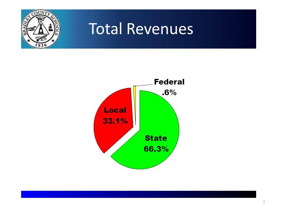 Total Revenues 5