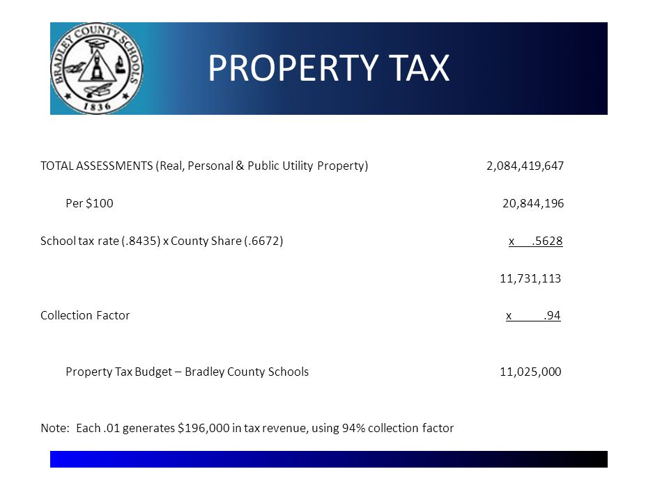 PROPERTY TAX TOTAL ASSESSMENTS (Real, Personal & Public Utility Property) 2,084,419,647 Per $100 20,844,196 School tax rate (.8435) x County Share (.6672) x.5628 11,731,113 Collection Factor x.94 Property Tax Budget – Bradley County Schools 11,025,000 Note: Each.01 generates $196,000 in tax revenue, using 94% collection factor 7