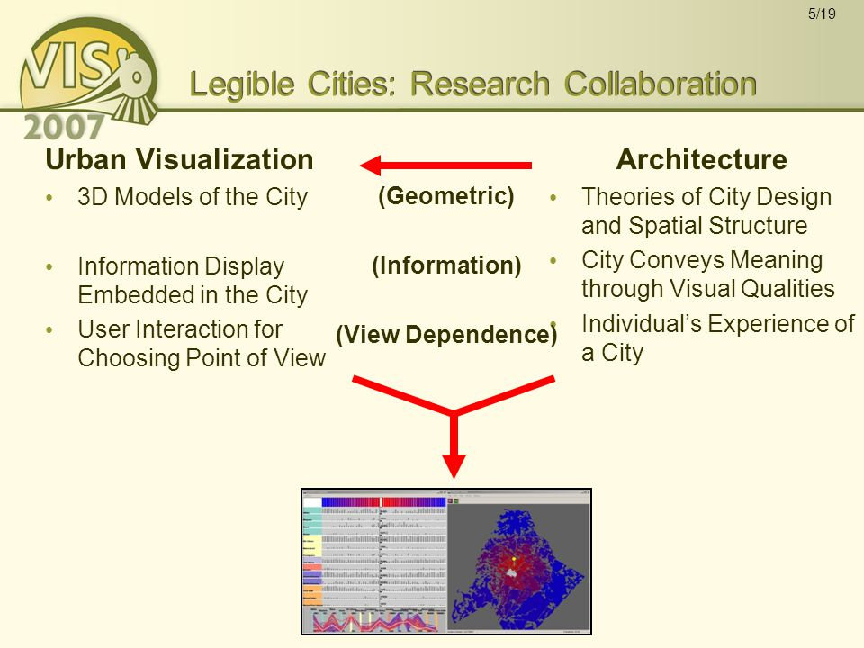 5/19 Legible Cities: Research Collaboration Urban Visualization 3D Models of the City Information Display Embedded in the City User Interaction for Choosing Point of View Architecture Theories of City Design and Spatial Structure City Conveys Meaning through Visual Qualities Individual's Experience of a City (Geometric) (Information) (View Dependence)
