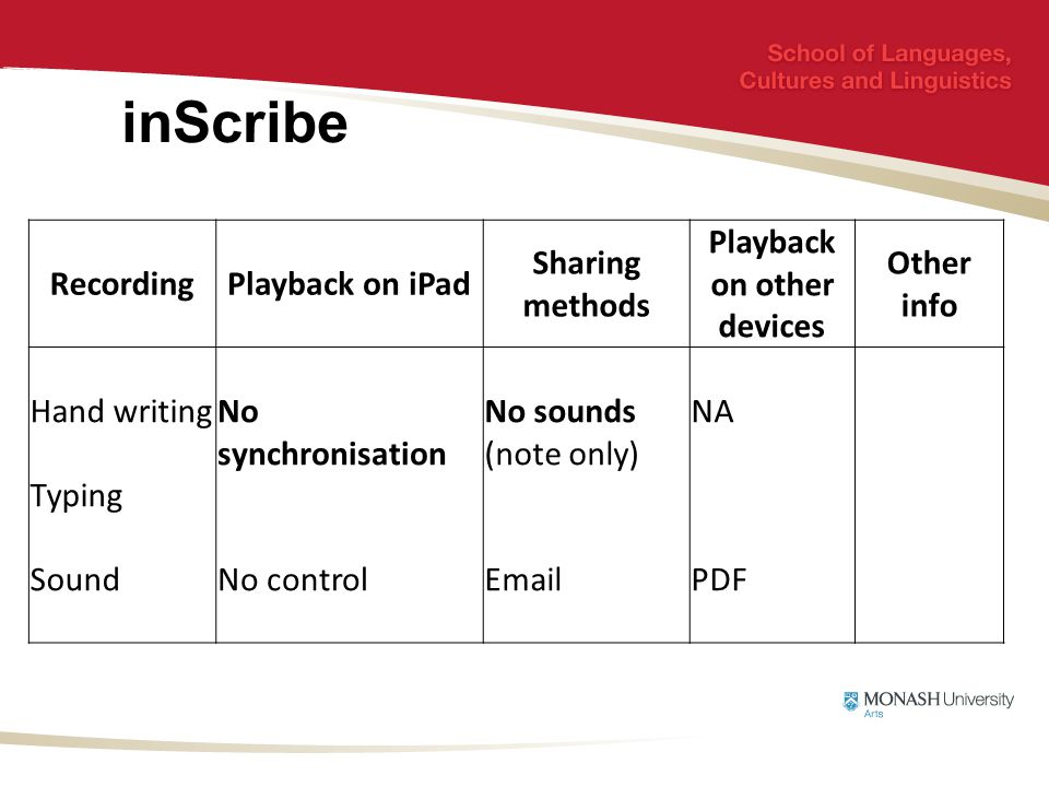 inScribe RecordingPlayback on iPad Sharing methods Playback on other devices Other info Hand writing Typing Sound No synchronisation No control No sounds (note only) Email NA PDF