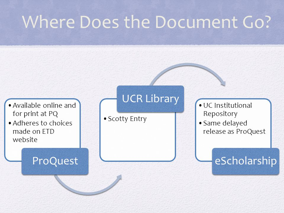 Where Does the Document Go? Available online and for print at PQ Adheres to choices made on ETD website ProQuest Scotty Entry UCR Library UC Instituti