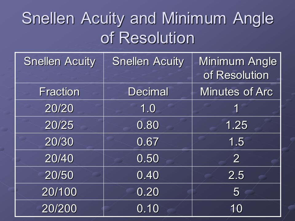 Snellen Acuity and Minimum Angle of Resolution Snellen Acuity Minimum Angle of Resolution Minimum Angle of Resolution FractionDecimal Minutes of Arc 2