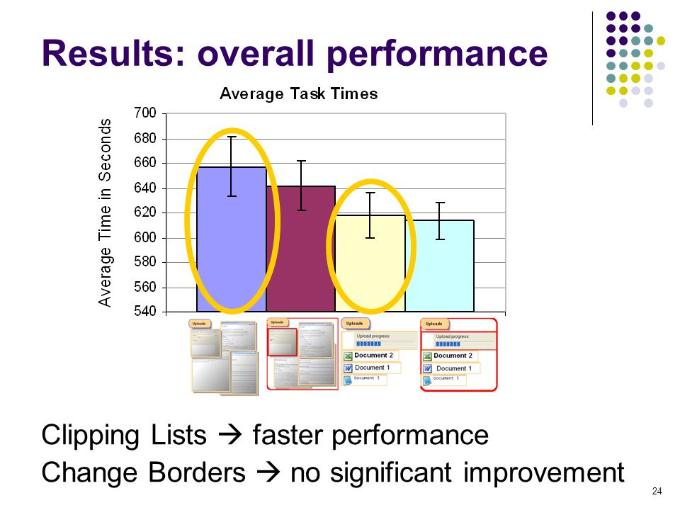 24 Results: overall performance Clipping Lists  faster performance Change Borders  no significant improvement