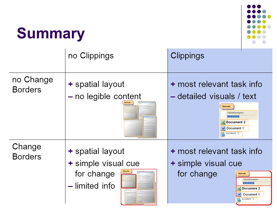 43 Summary no ClippingsClippings no Change Borders + spatial layout – no legible content + most relevant task info – detailed visuals / text Change Bo