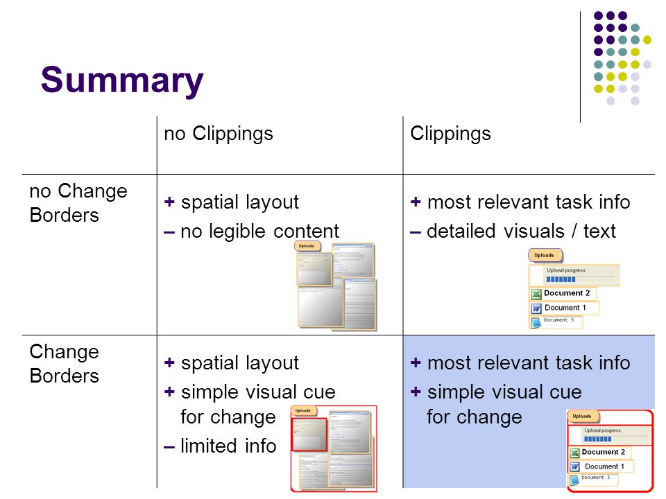 44 Summary no ClippingsClippings no Change Borders + spatial layout – no legible content + most relevant task info – detailed visuals / text Change Bo