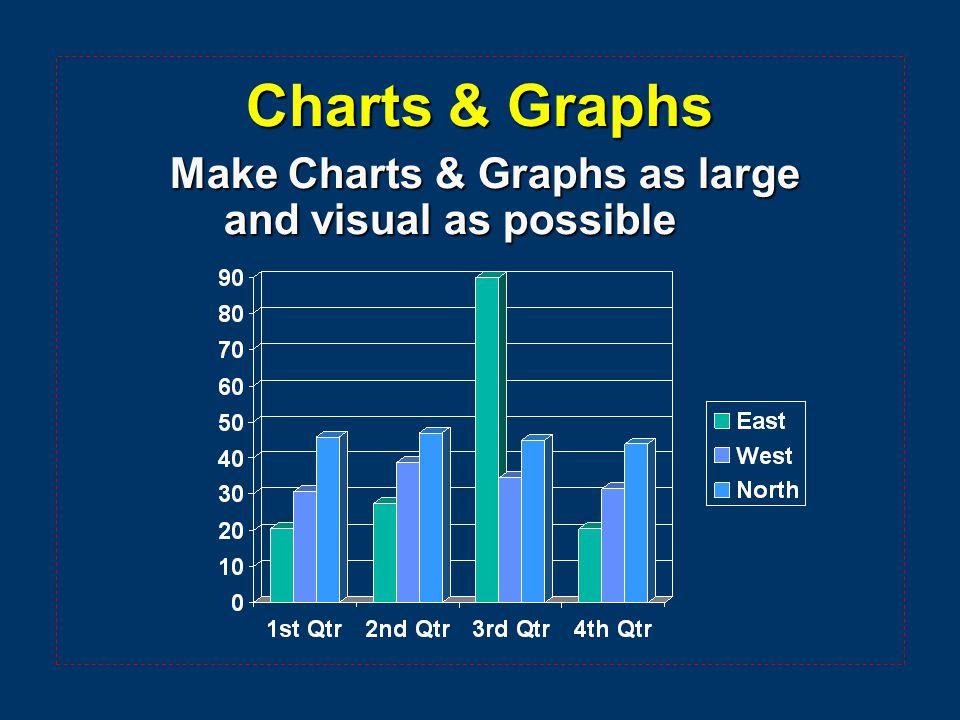 Charts & Graphs Make Charts & Graphs as large and visual as possible