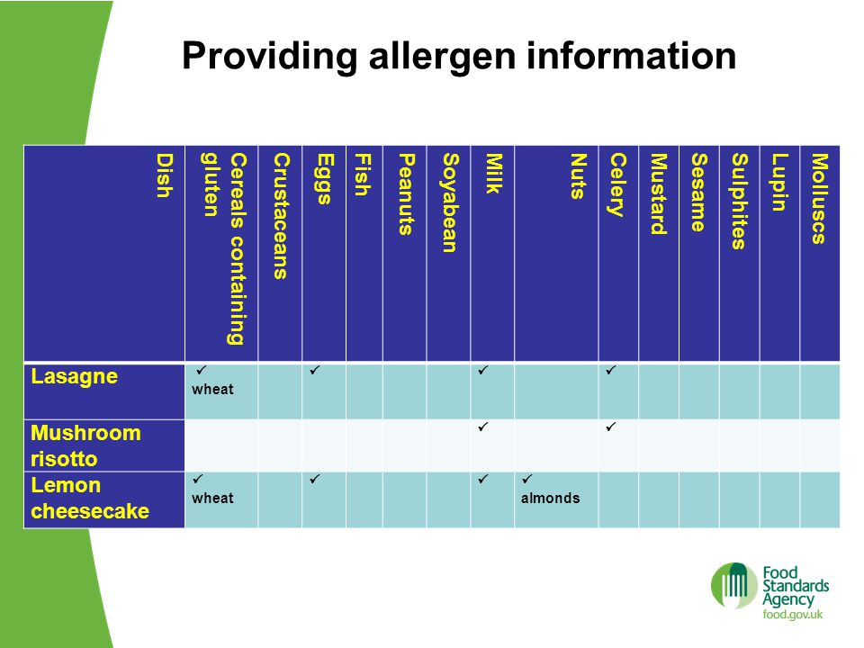 Providing allergen information DishCereals containingglutenCrustaceansEggsFishPeanutsSoyabeanMilkNutsCeleryMustardSesameSulphitesLupinMolluscs Lasagne