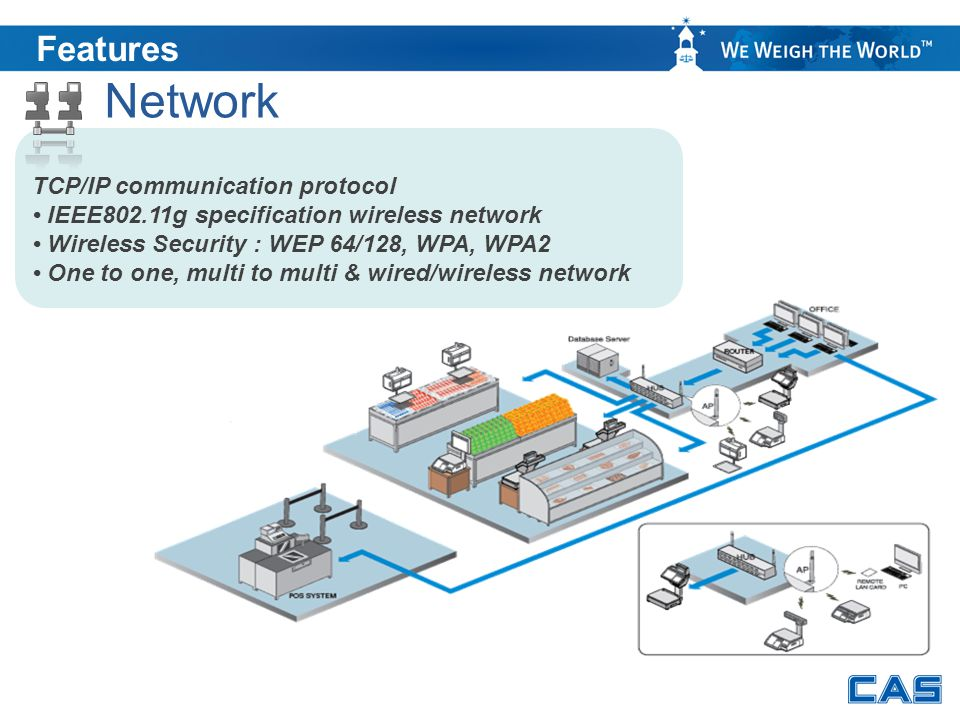 Features TCP/IP communication protocol IEEE802.11g specification wireless network Wireless Security : WEP 64/128, WPA, WPA2 One to one, multi to multi
