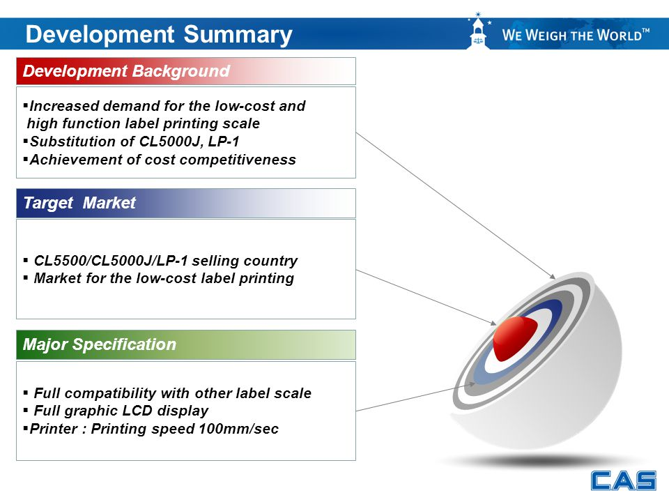 Development Summary Confidential Development Background  Increased demand for the low-cost and high function label printing scale  Substitution of C